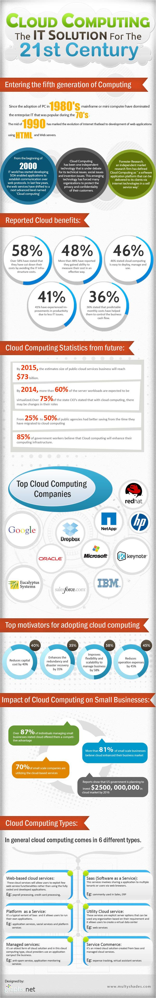 Cloud-computing-the-it-solution-for-the-21st-century.jpg