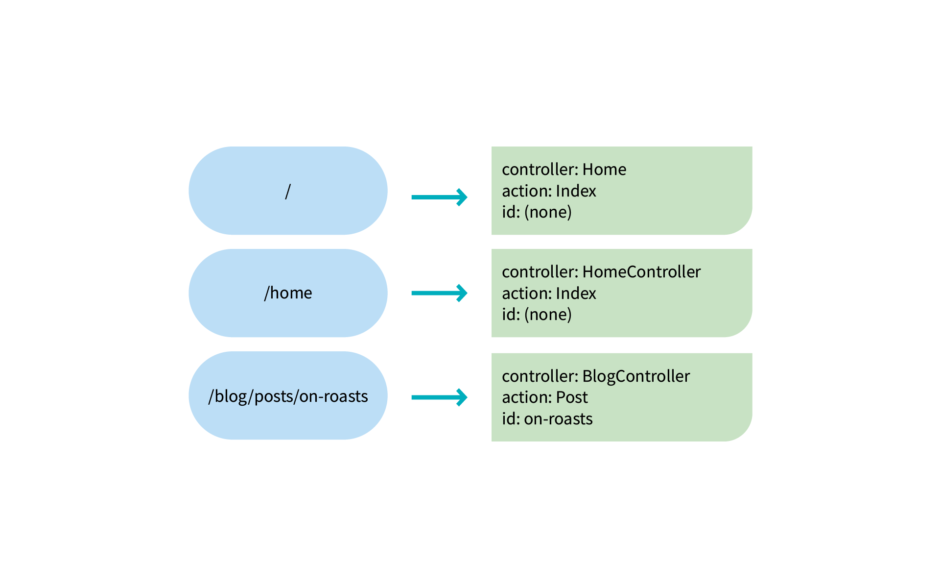 Routing and URL handling in MVC