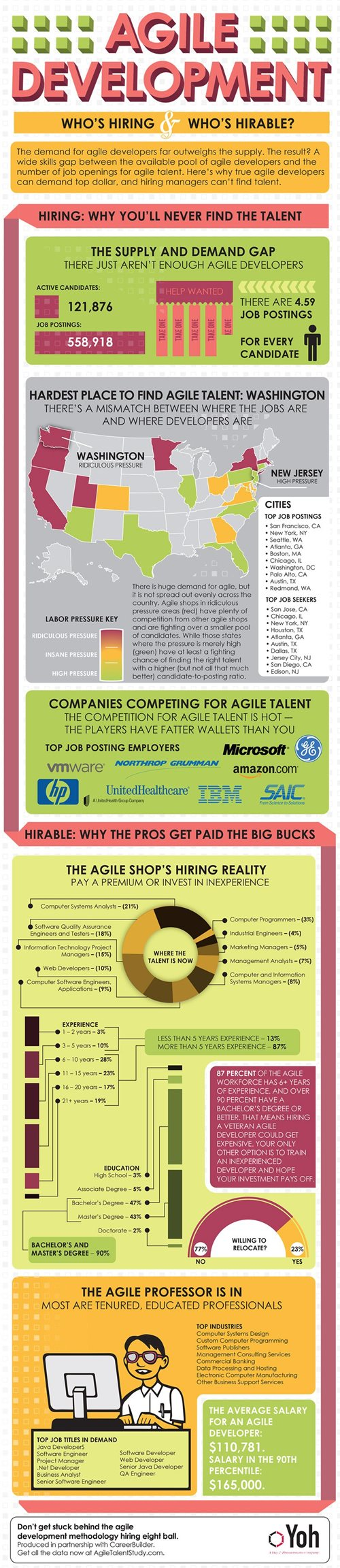 jobs-agile-developers-infographic.jpg