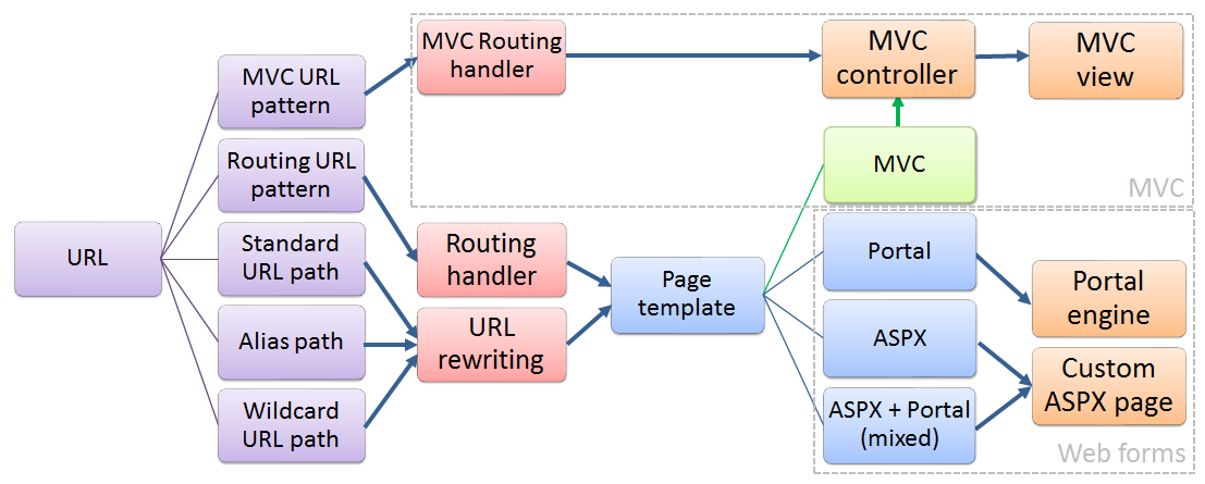 improved mvc support in kentico cms v the url pointing to the document in kentico cms can be shown in several ways  represented by violet colored items in the diagram