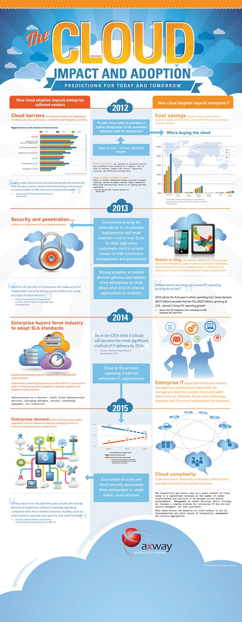 Featured-Infographic-The-Future-Of-The-Cloud.jpg