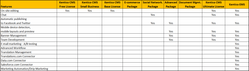 Kentico CMS 7 New Features and Editions