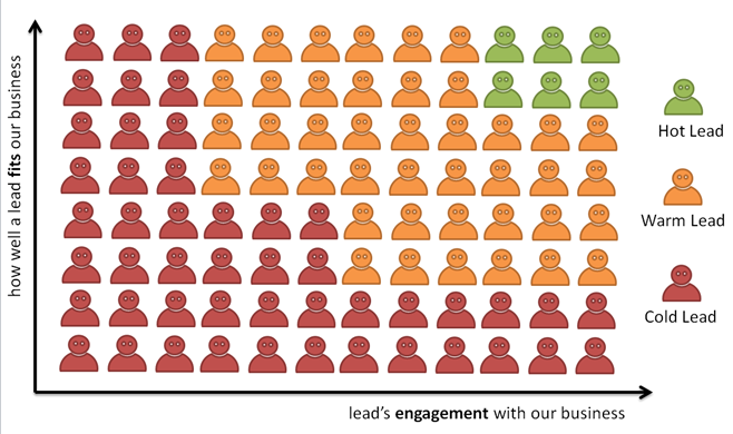 lead scoring dimensions of engagement and fit