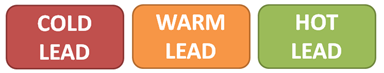 lead scoring labels of hot, warm and cold leads