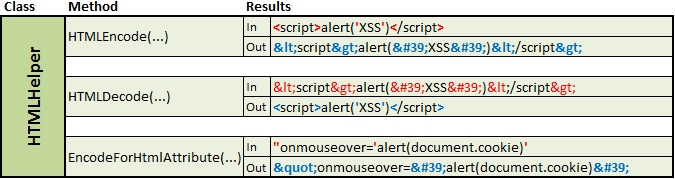 Security - Avoiding Cross-site Scripting (XSS)