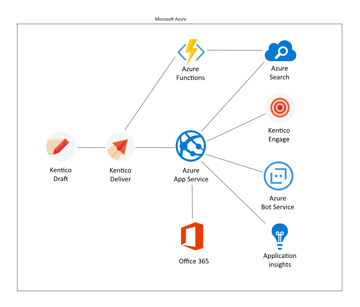 Developing Applications Using Microservices and Azure