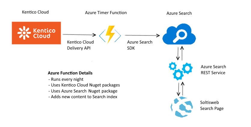 Azure Search Integration