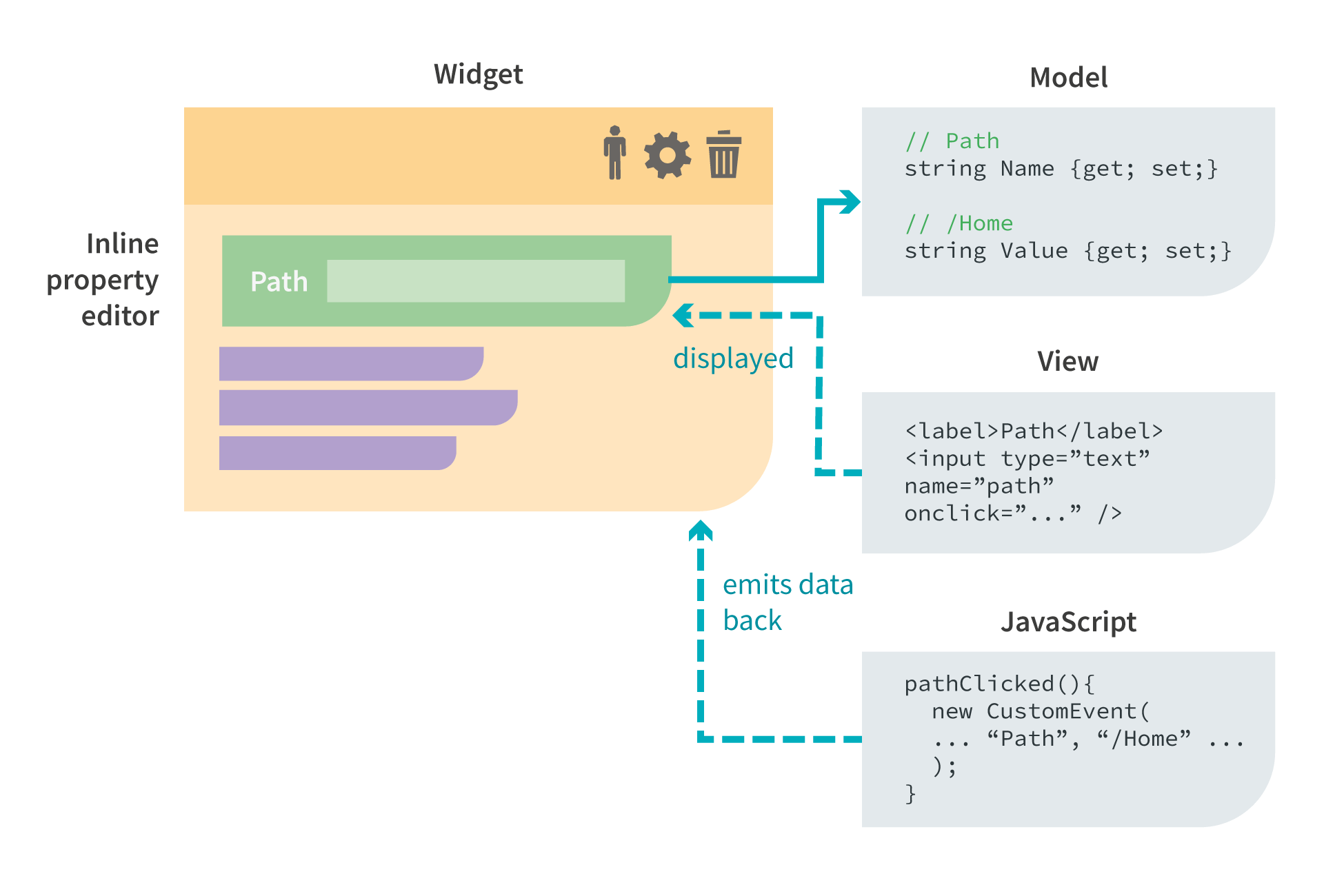 Converting a Portal Engine Widget to an MVC Widget