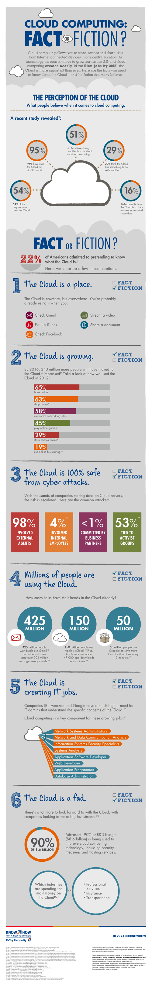 Cloud-Computing-Fact-Or-Fiction.jpg
