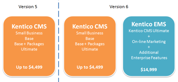 Kentico_CMS_and_EMS.png