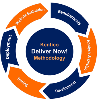 KenticoCMS_DeliverNow_projectCycle_3b.png